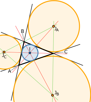 Area of an arbitrary triangle (incircle and excircles