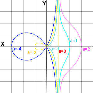Conchoid Of De Sluze Cartesian Coordinates